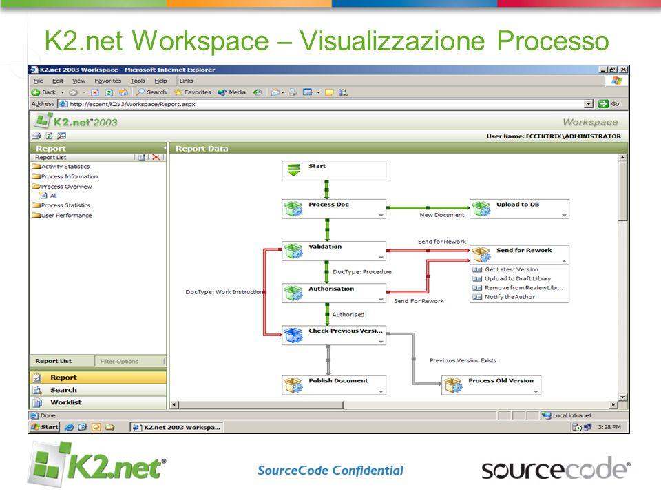 K2.net Workspace – Visualizzazione Processo