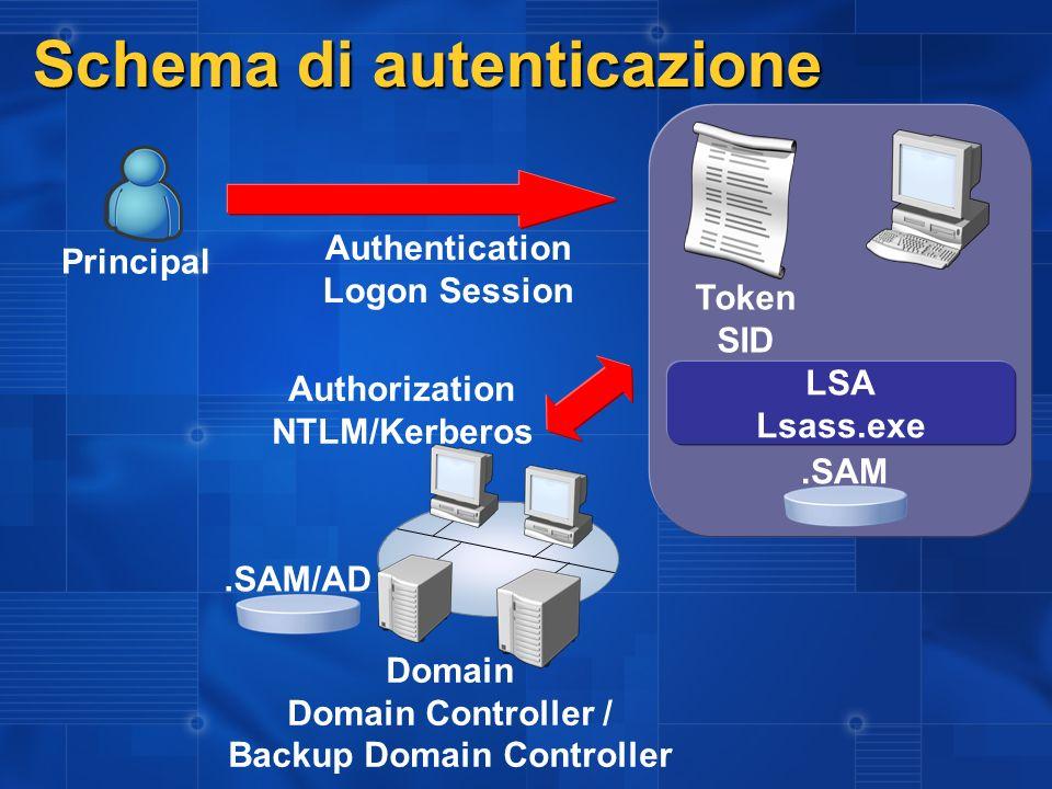 Schema di autenticazione