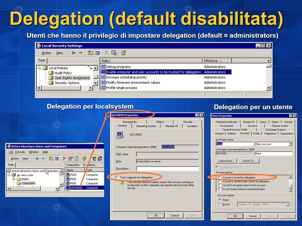 Delegation (default disabilitata)