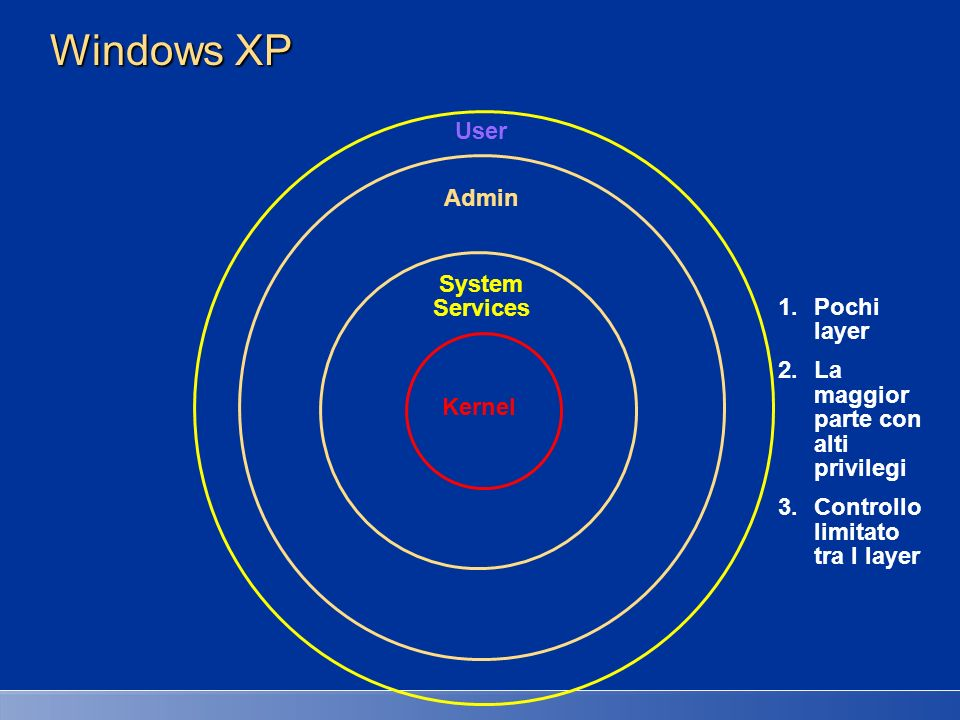 Windows XP User Admin System Services Pochi layer