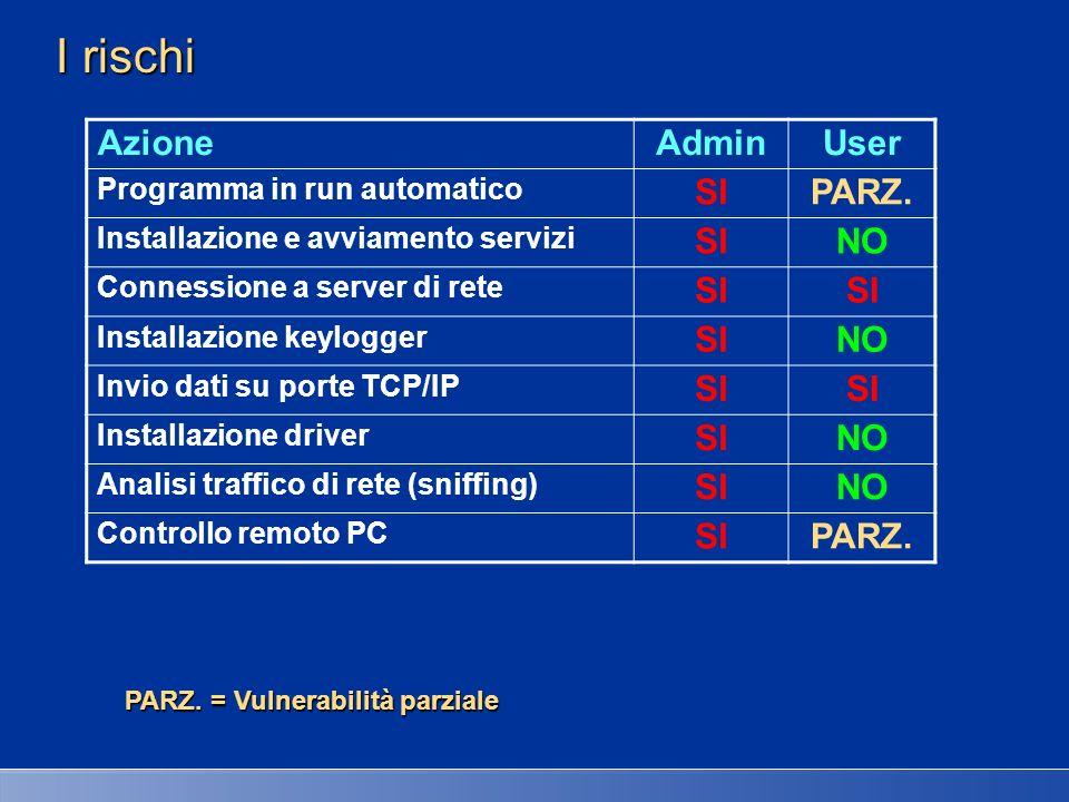 I rischi Azione Admin User SI PARZ. NO Programma in run automatico