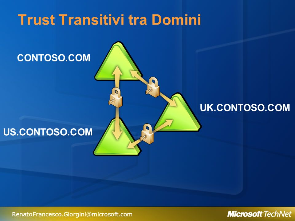 Trust Transitivi tra Domini
