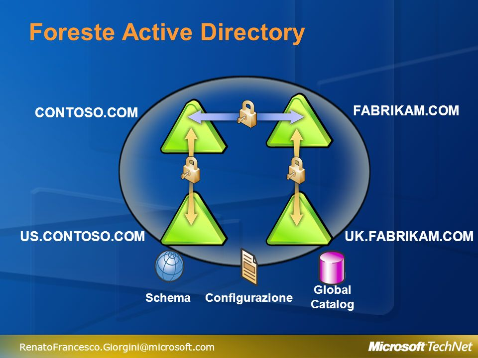 Foreste Active Directory