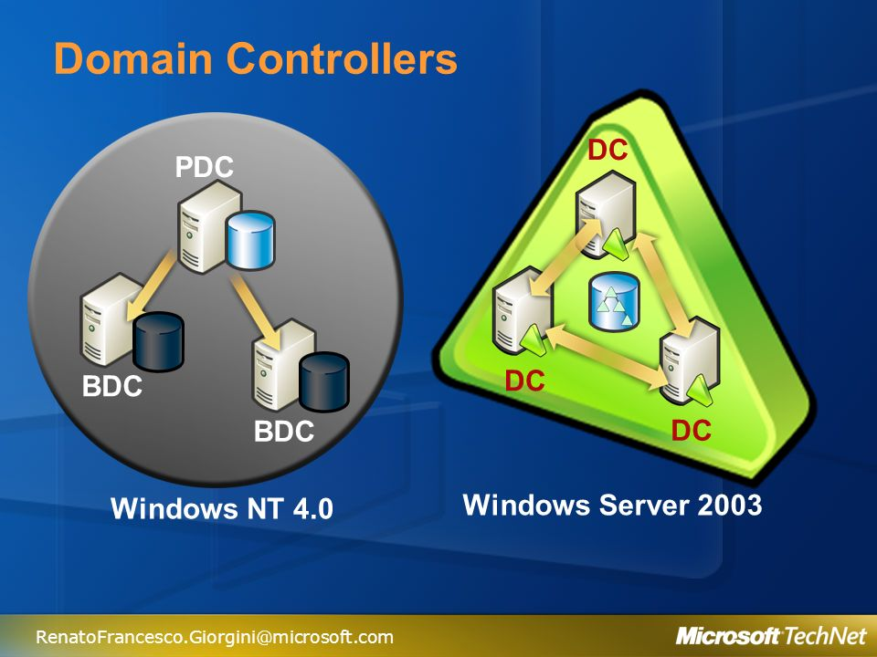 Domain Controllers DC PDC DC BDC BDC DC Windows Server 2003