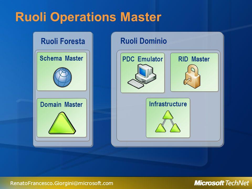 Ruoli Operations Master