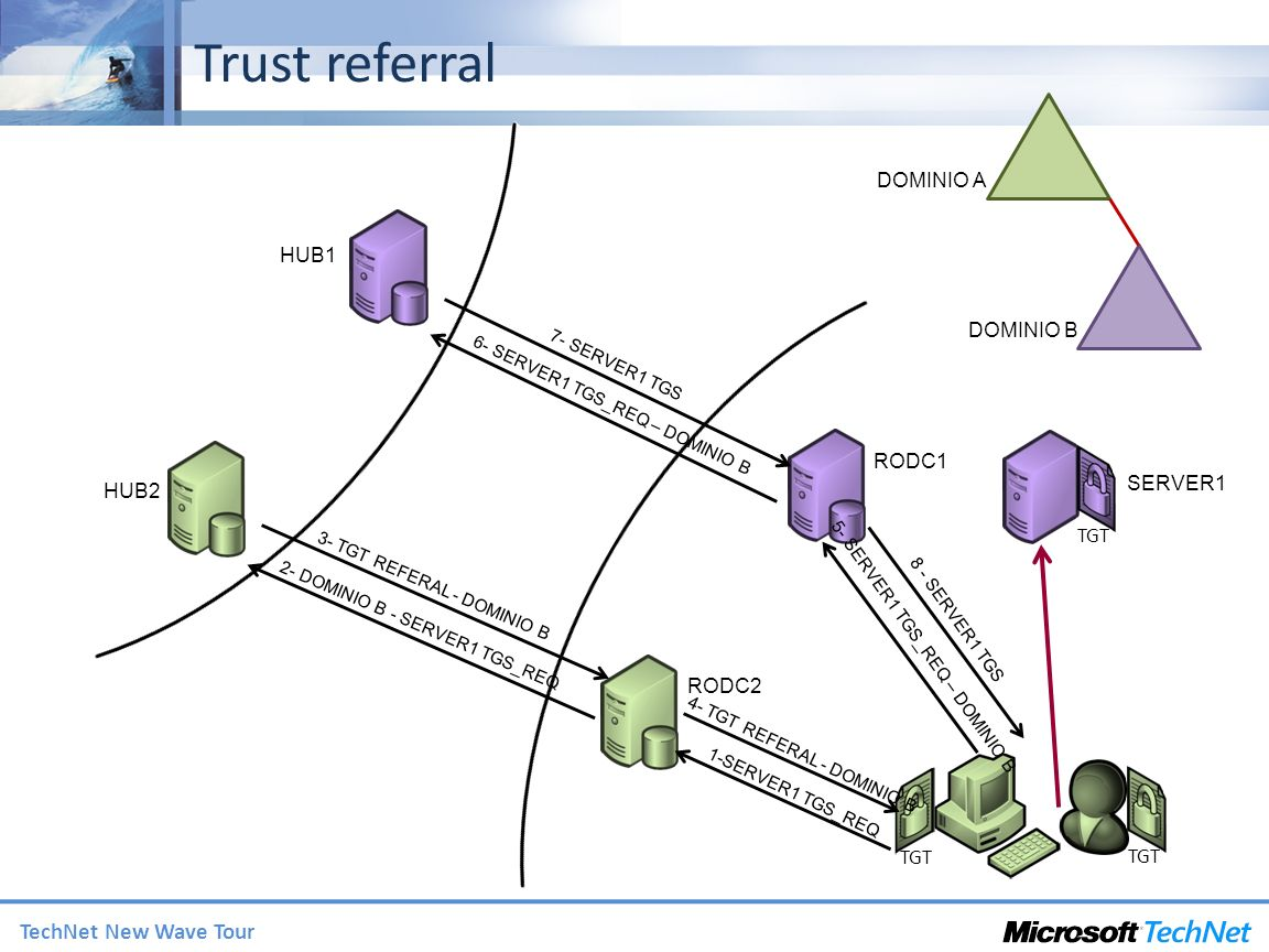 Trust referral DOMINIO A HUB1 DOMINIO B RODC1 SERVER1 HUB2 TGT RODC2