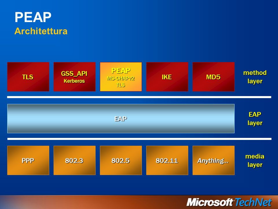 PEAP Architettura PEAP TLS GSS_API IKE MD5 method layer EAP EAP layer