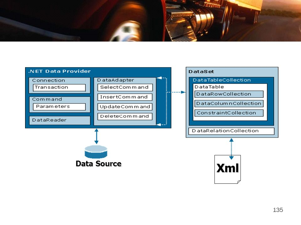 Xml Data Source