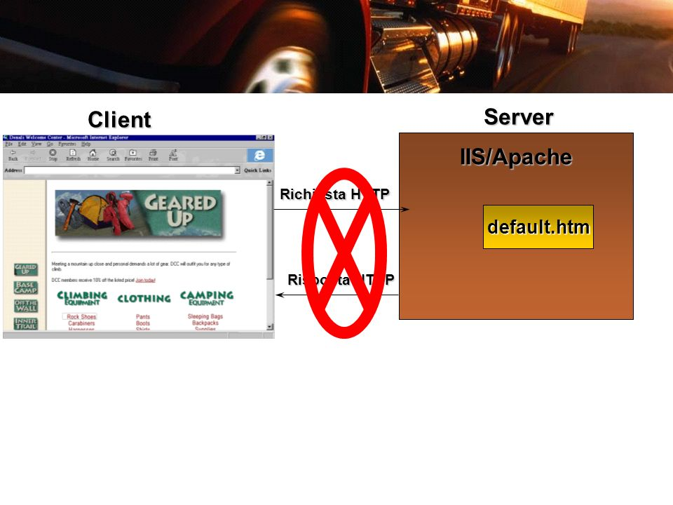Client Server IIS/Apache Richiesta HTTP default.htm Risposta HTTP