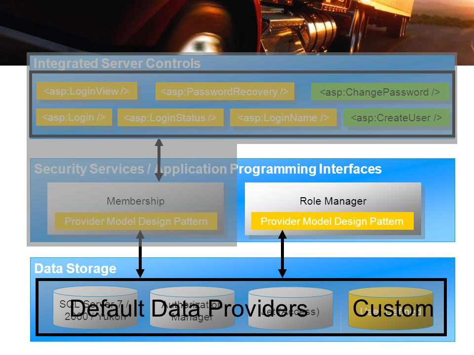 Default Data Providers Custom