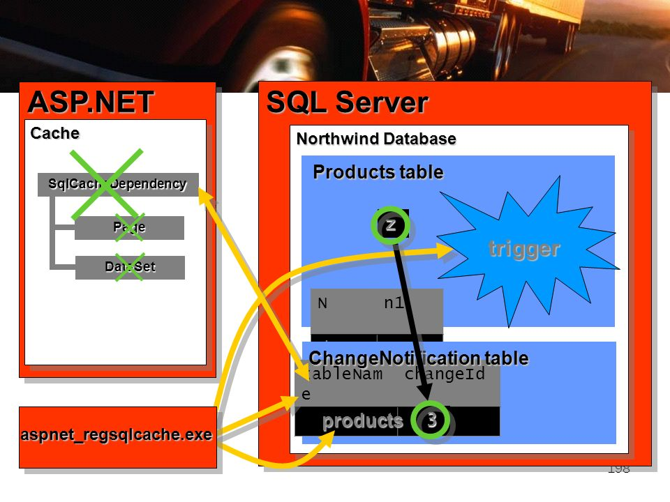 ASP.NET SQL Server trigger Products table products 1 z data a