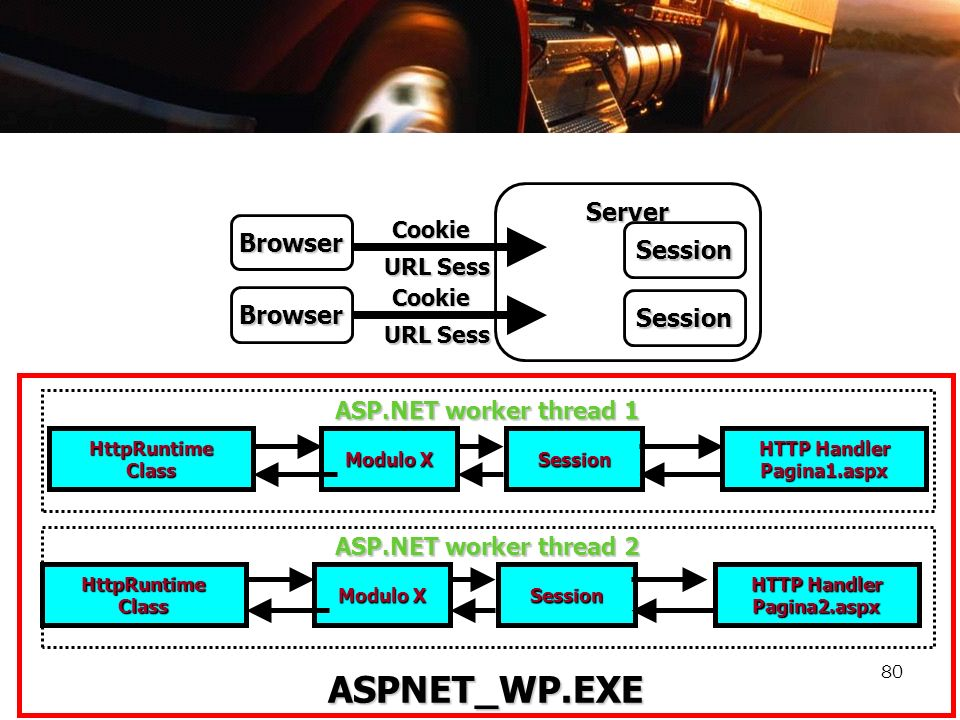 HTTP Handler Pagina1.aspx HTTP Handler Pagina2.aspx