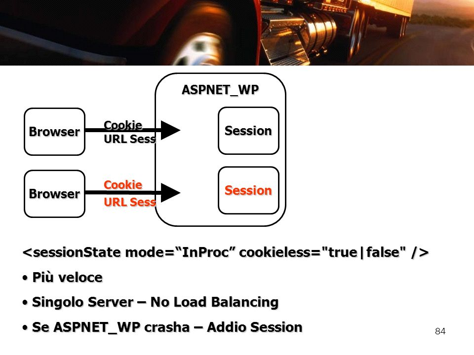 <sessionState mode= InProc cookieless= true|false />