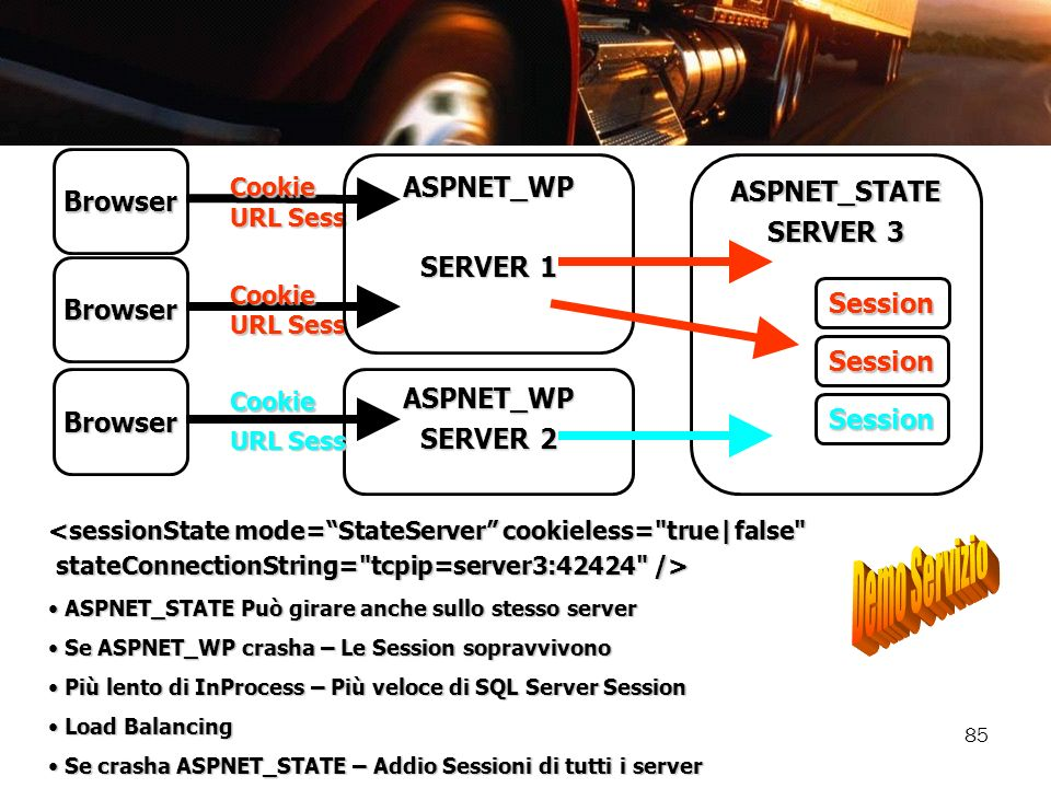 Demo Servizio ASPNET_WP Browser ASPNET_STATE SERVER 3 SERVER 1 Browser
