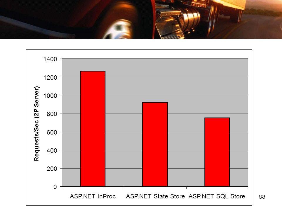 200 400. 600. 800. 1000. 1200. 1400. ASP.NET InProc. ASP.NET State Store. ASP.NET SQL Store.