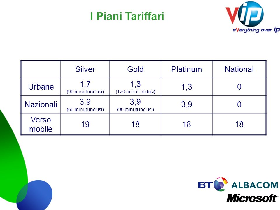 I Piani Tariffari Silver Gold Platinum National Urbane