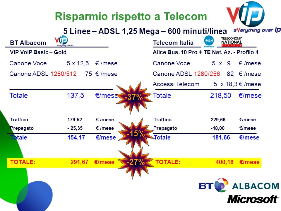 Risparmio rispetto a Telecom