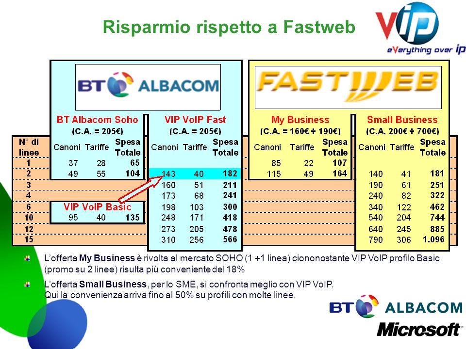 Risparmio rispetto a Fastweb