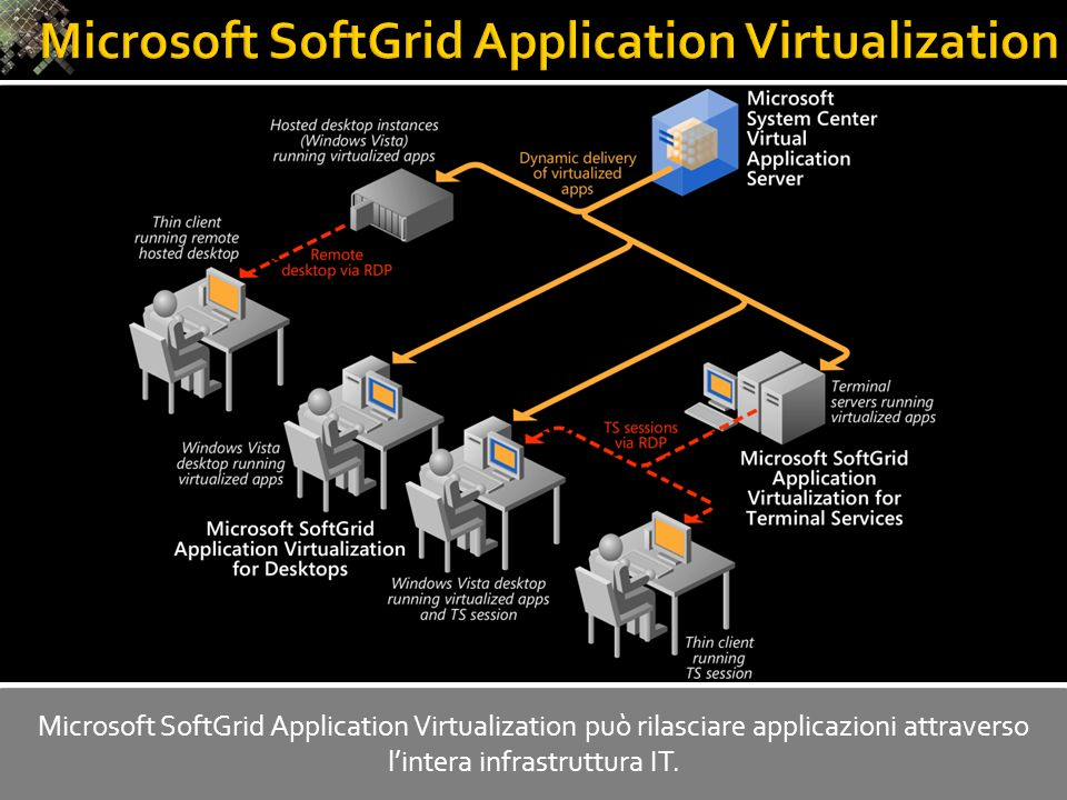 Microsoft SoftGrid Application Virtualization