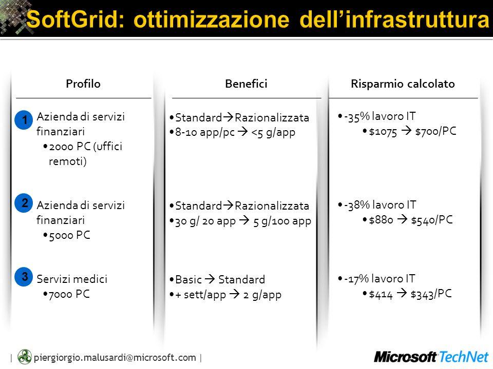 SoftGrid: ottimizzazione dell'infrastruttura