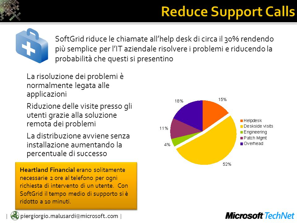 Reduce Support Calls