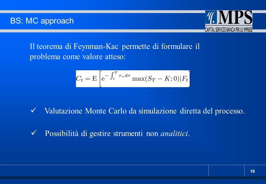 BS: MC approach Il teorema di Feynman-Kac permette di formulare il problema come valore atteso: