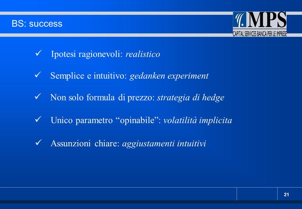 BS: success Ipotesi ragionevoli: realistico. Semplice e intuitivo: gedanken experiment. Non solo formula di prezzo: strategia di hedge.