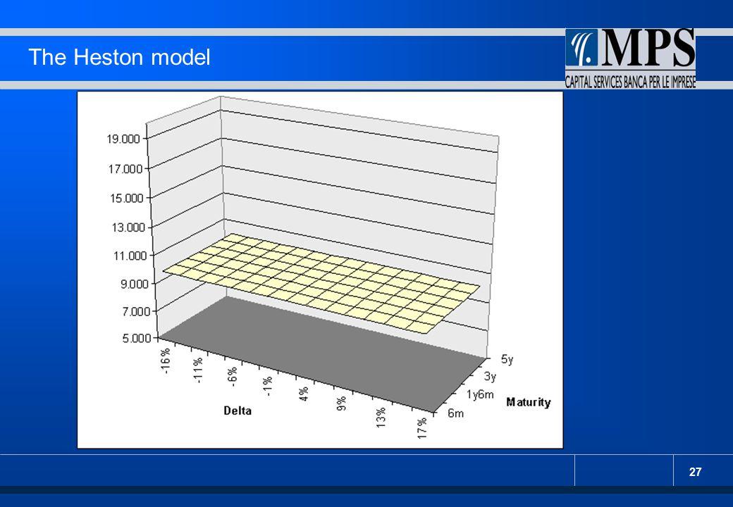 The Heston model : componente deterministica. : distribuzione di vol - variance.