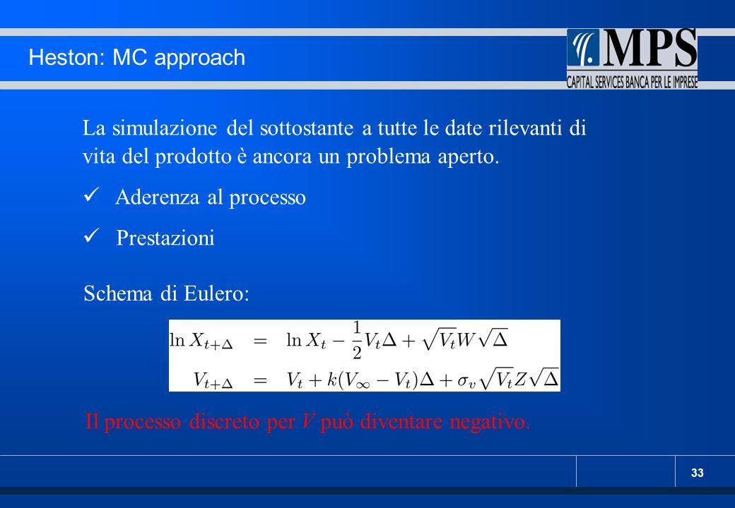 Heston: MC approach La simulazione del sottostante a tutte le date rilevanti di vita del prodotto è ancora un problema aperto.