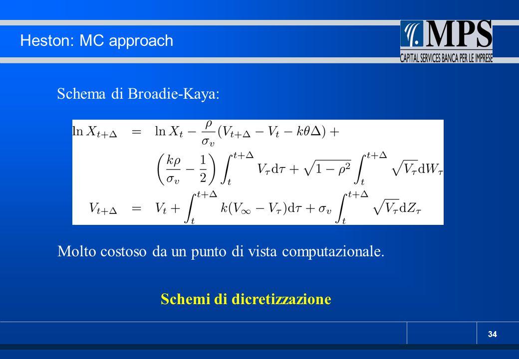 Heston: MC approach Schema di Broadie-Kaya: Molto costoso da un punto di vista computazionale.
