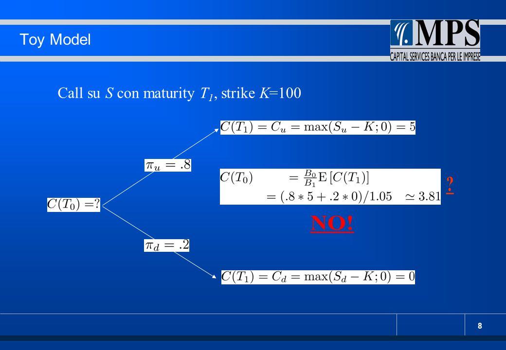 Toy Model Call su S con maturity T1, strike K=100 NO!