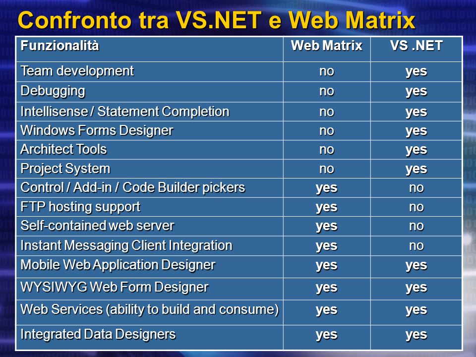 Confronto tra VS.NET e Web Matrix