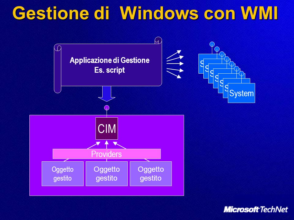 Gestione di Windows con WMI