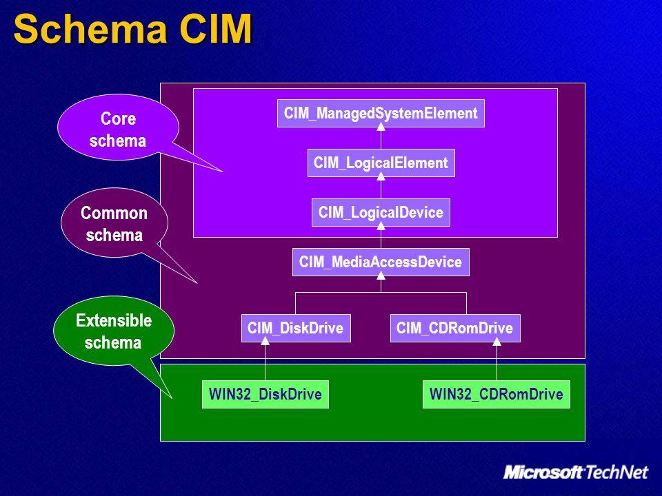 Schema CIM Core schema Common schema Extensible schema