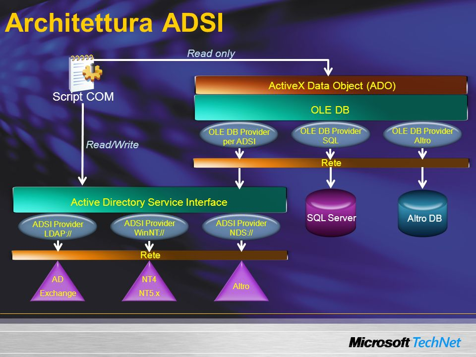 Architettura ADSI Script COM Read only ActiveX Data Object (ADO)