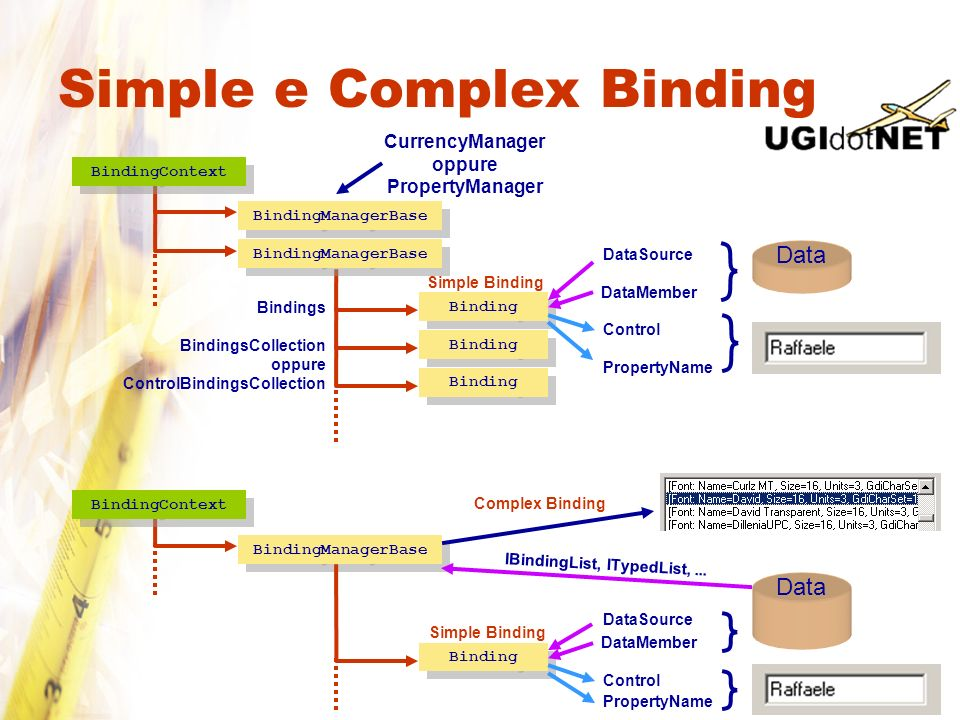 Simple e Complex Binding