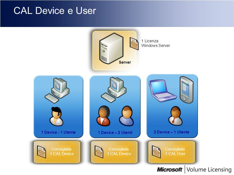 CAL Device e User Server 1 Device - 1 Utente 1 Device – 2 Utenti