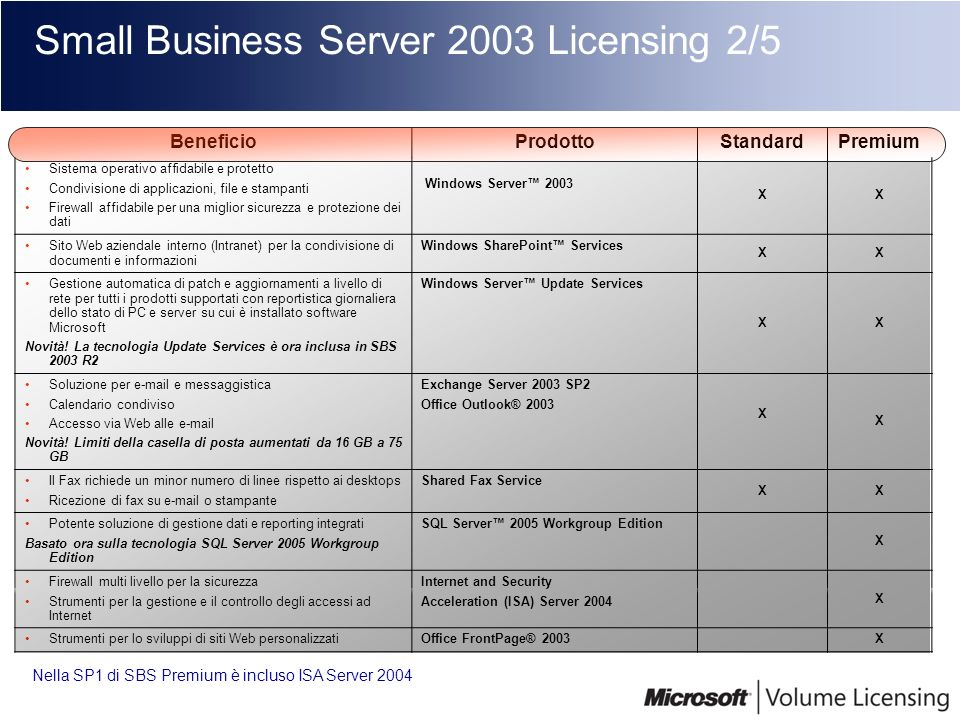 Small Business Server 2003 Licensing 2/5
