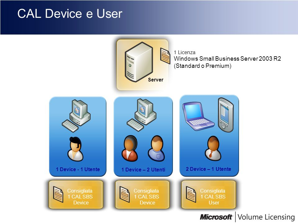 CAL Device e User Windows Small Business Server 2003 R2