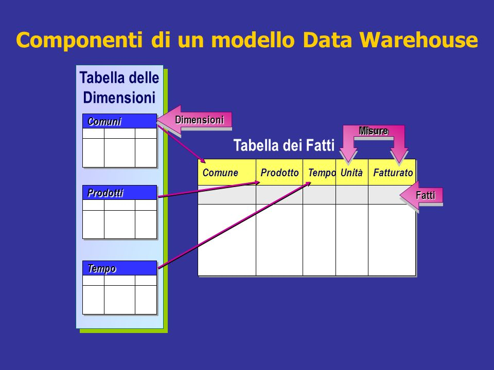 Componenti di un modello Data Warehouse