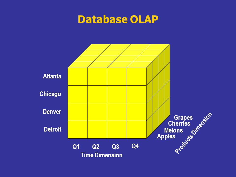 Database OLAP Atlanta Chicago Denver Grapes Cherries Detroit Melons