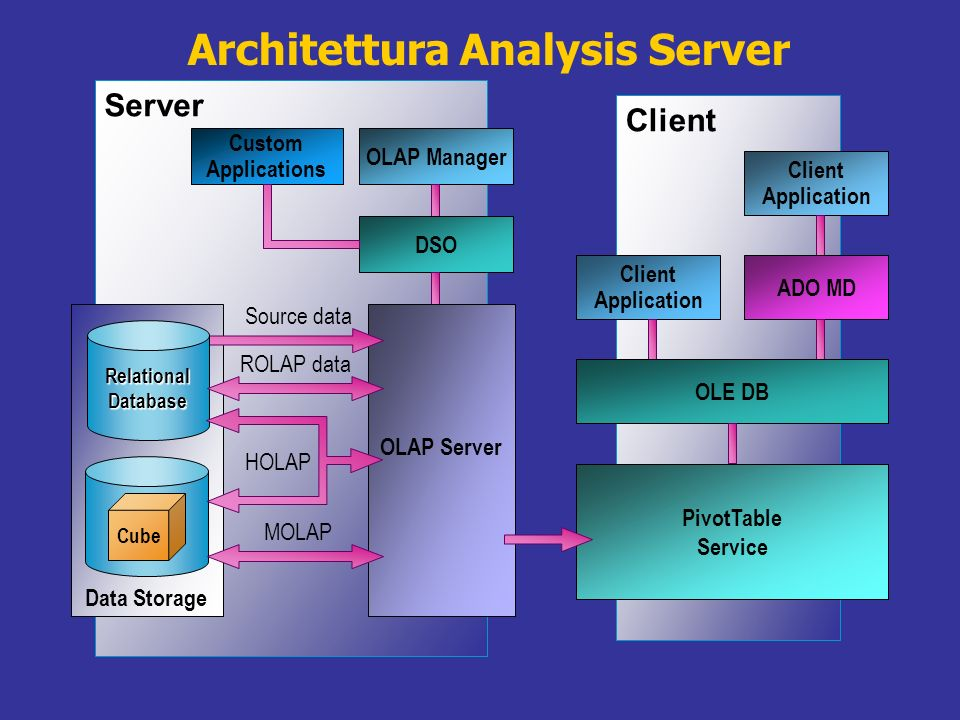 Architettura Analysis Server