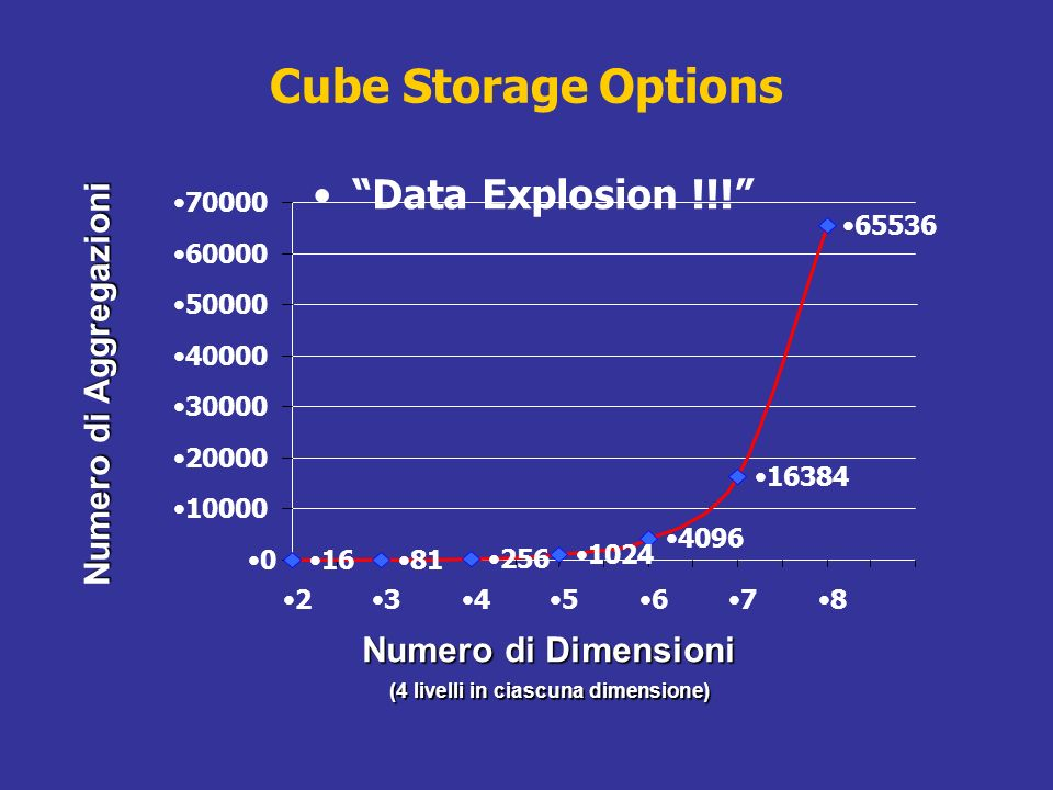 Cube Storage Options Data Explosion !!! Numero di Aggregazioni