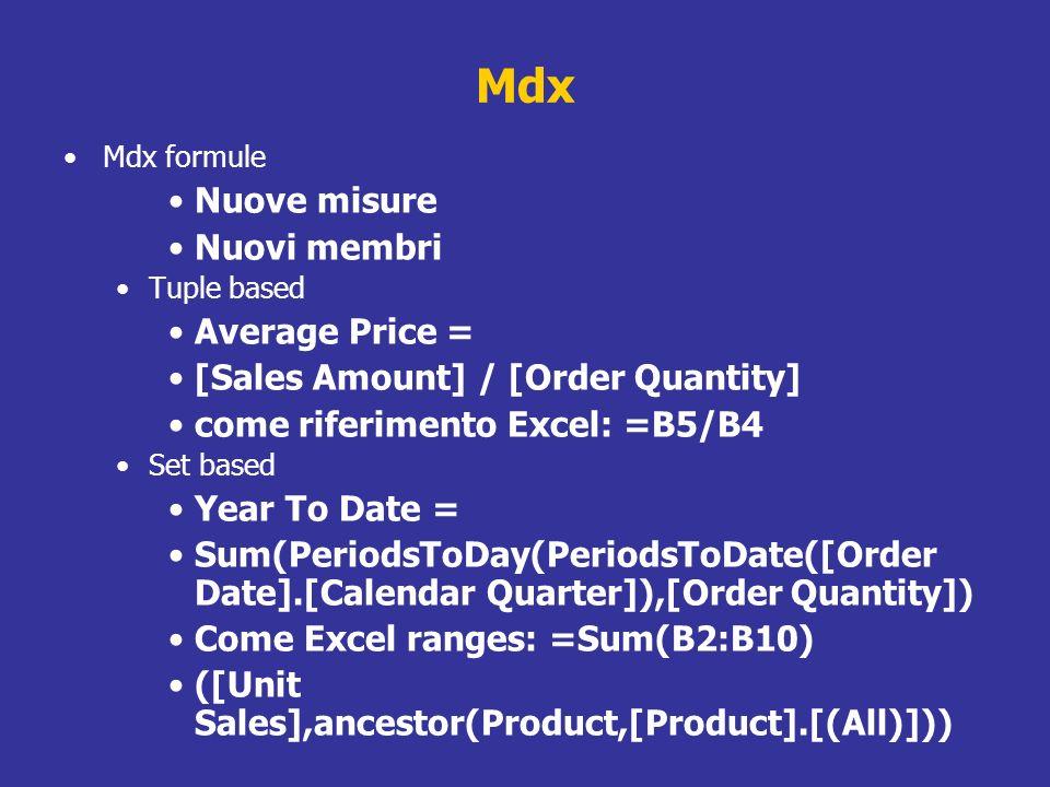 Mdx Nuove misure Nuovi membri Average Price =