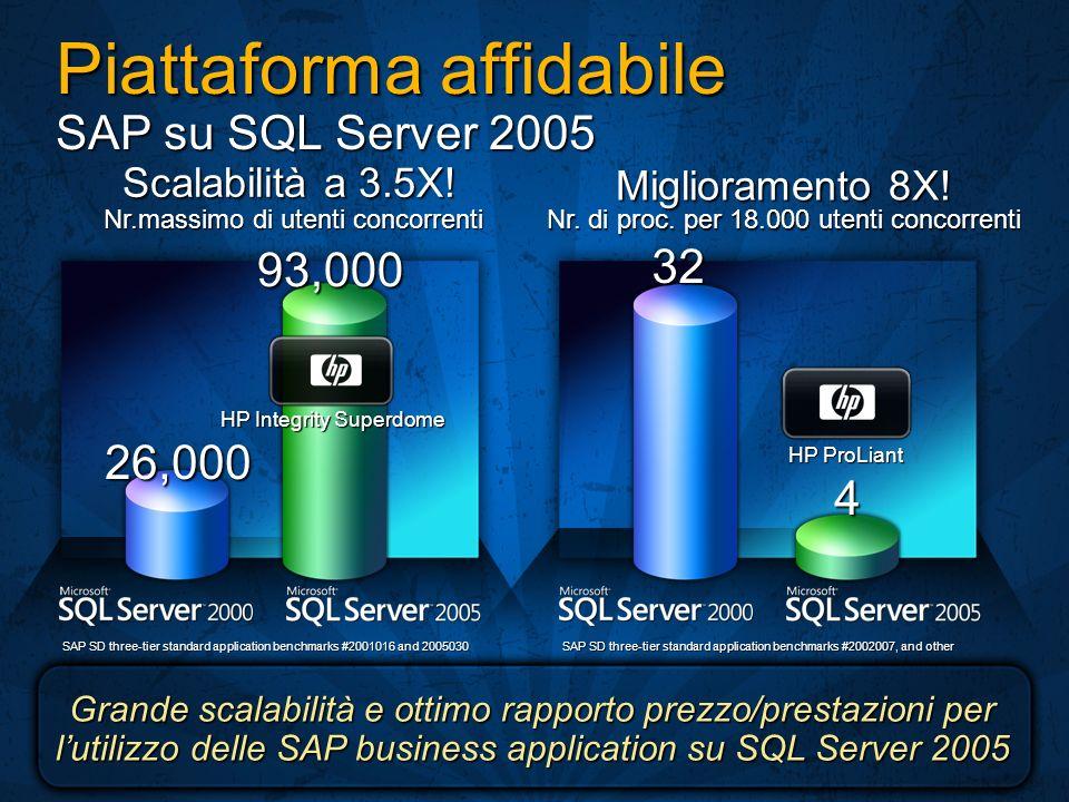 Piattaforma affidabile SAP su SQL Server 2005