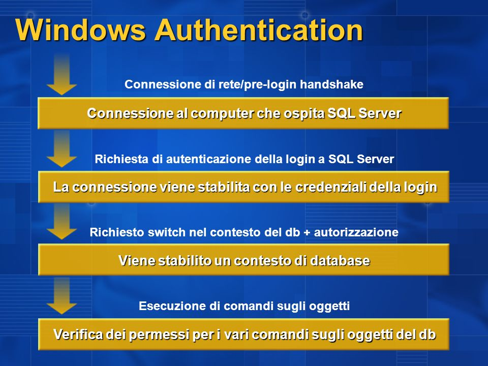 Windows Authentication