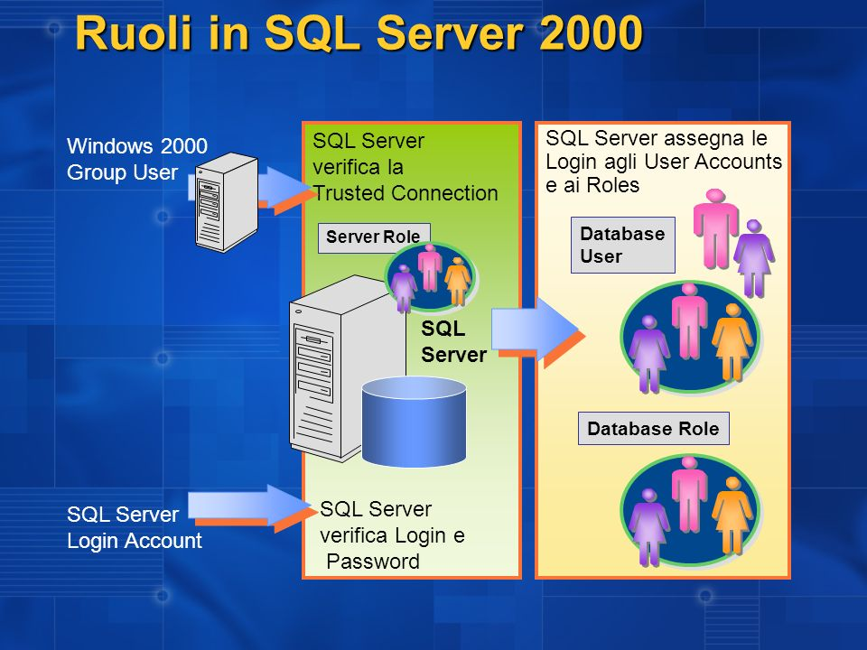 Ruoli in SQL Server 2000 SQL Server verifica la Trusted Connection