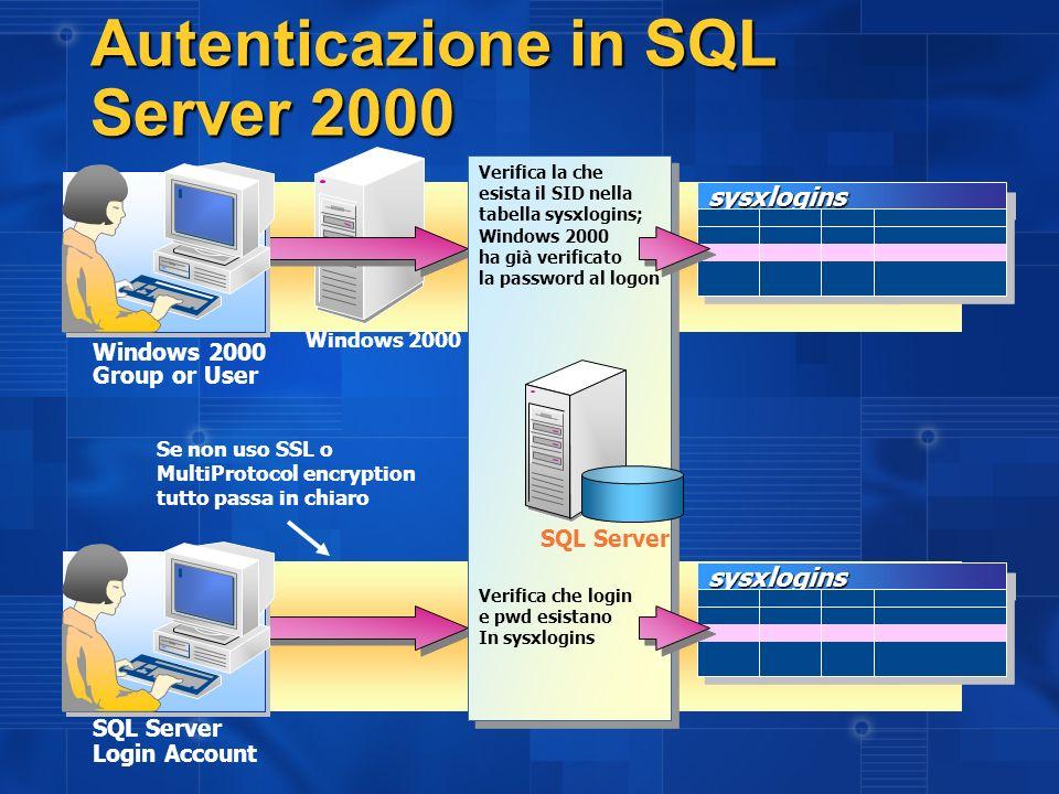 Autenticazione in SQL Server 2000