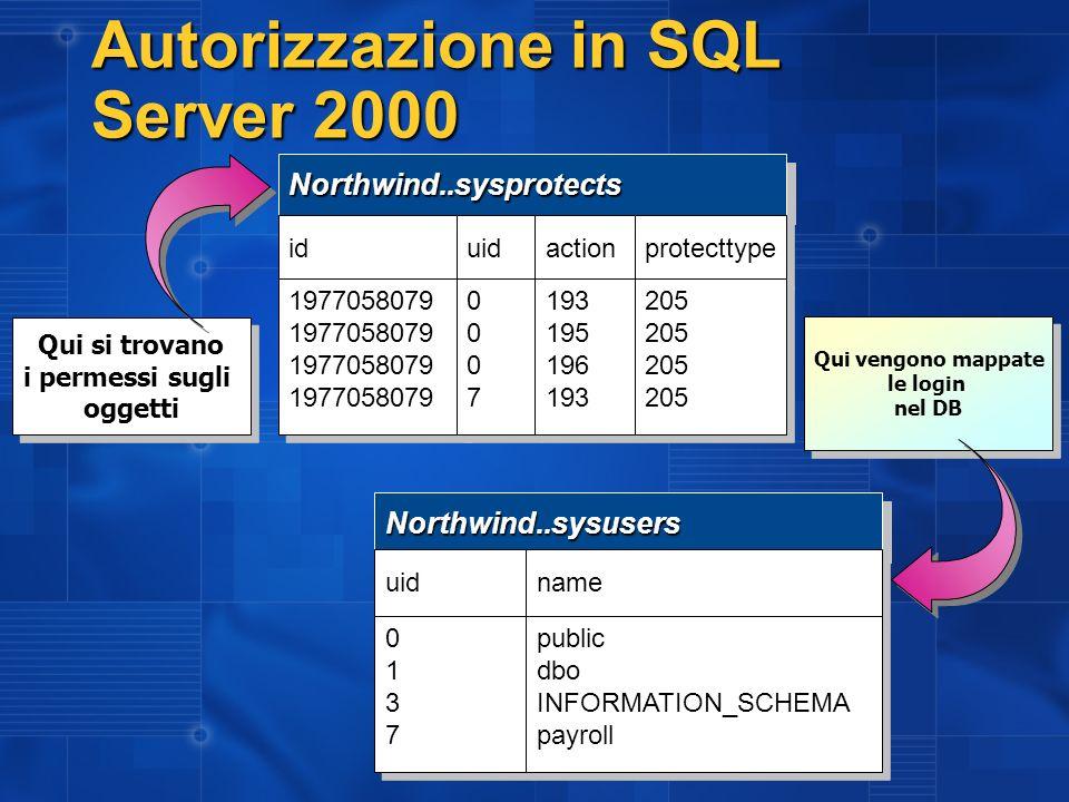 Autorizzazione in SQL Server 2000