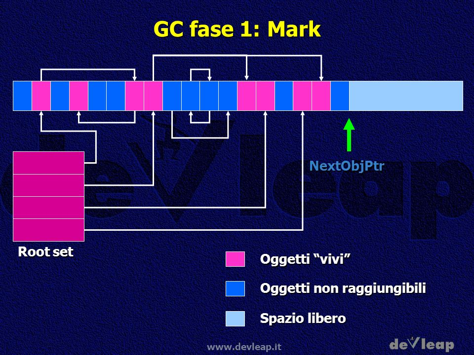 GC fase 1: Mark NextObjPtr Root set Oggetti vivi